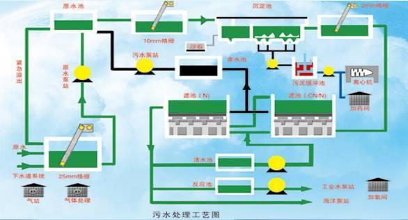 [污水处理]污水处理各环境场所的应用