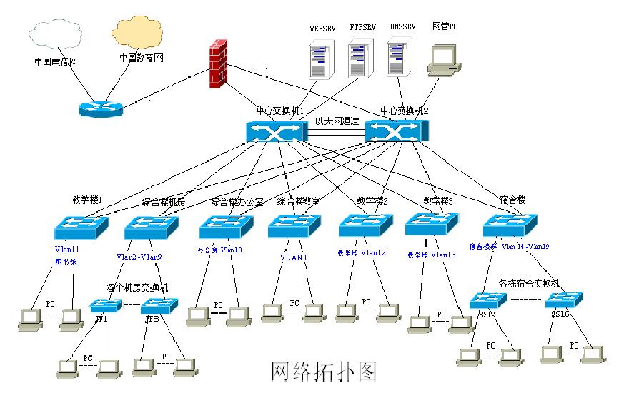 綜合布線系統項目