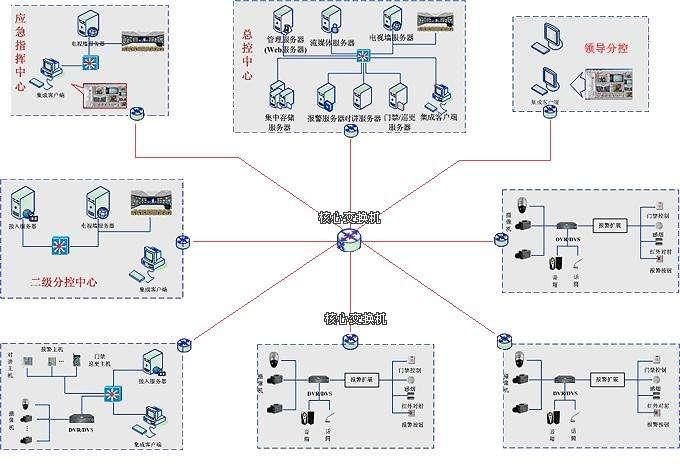 建筑智能化系統項目