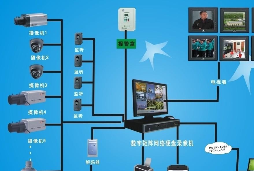 安防監控系統項目