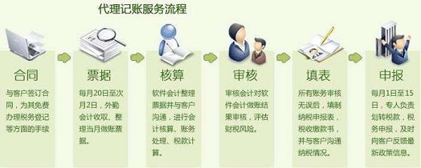 上海代理记账公司