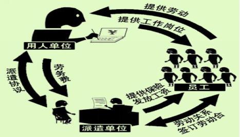 北京劳务派遣公司