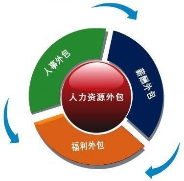 北京人力资源外包
