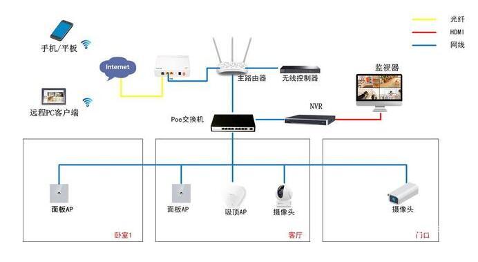 网络监控服务