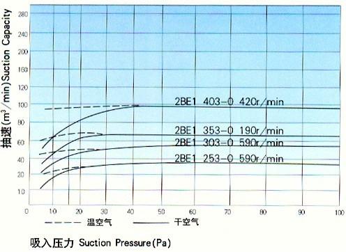 2BE型水环式真空泵的性能曲线图