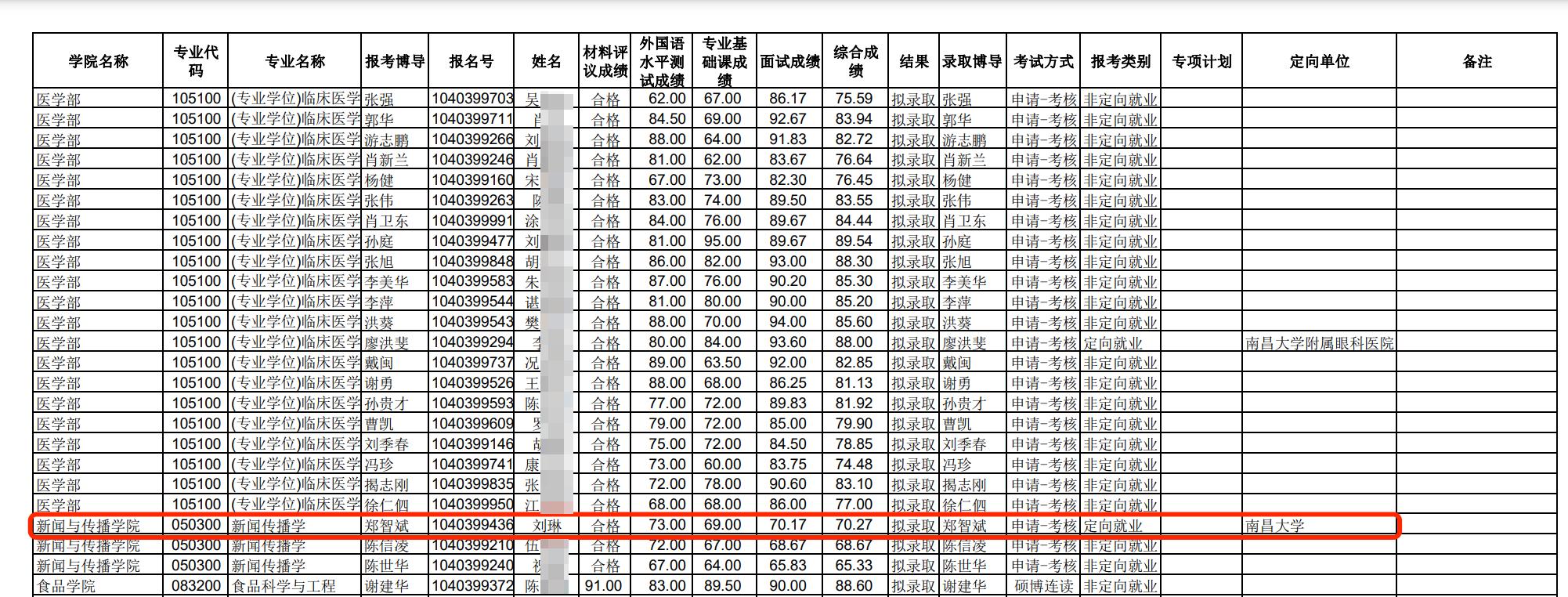 """南昌大学2021年攻读博士学位研究生硕博连读、""""申请-考核""""拟录取名单。南昌大学官网 图"""