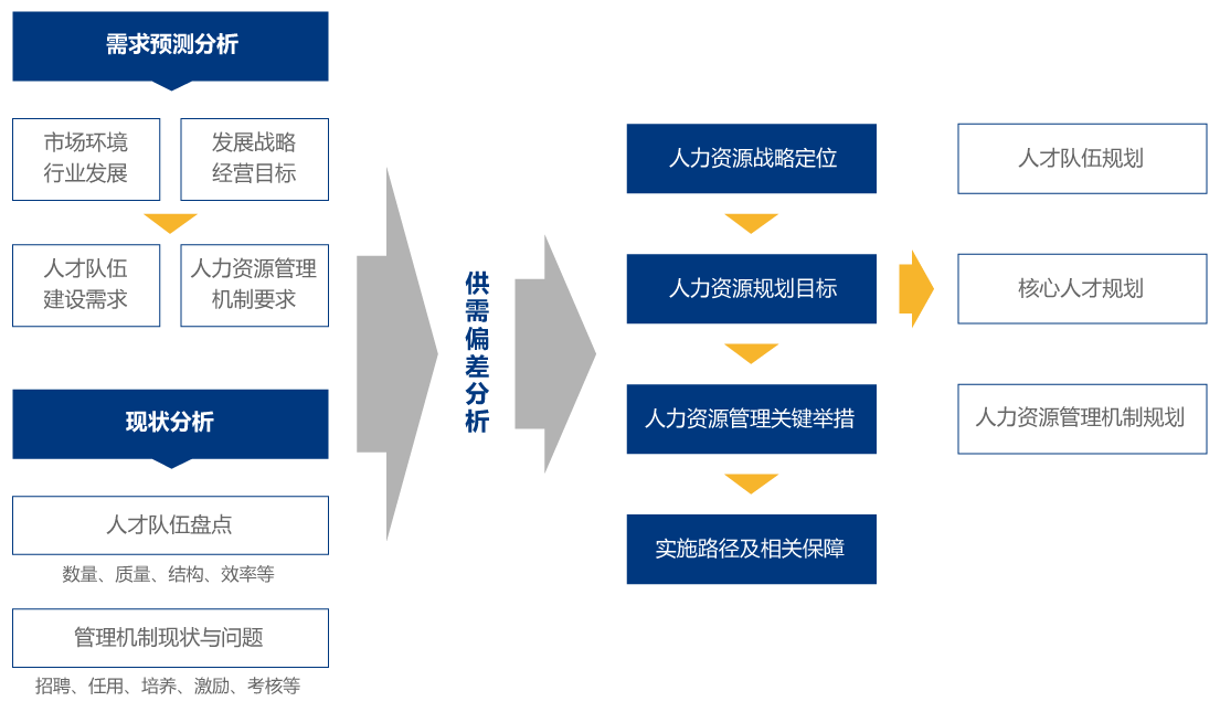 人力资源战略与规划_03