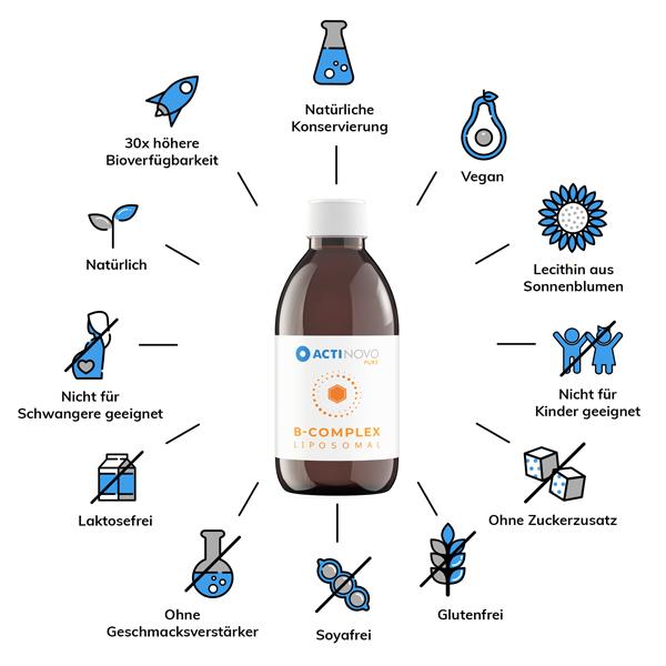维生素B复杂图标
