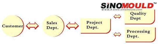 西诺模具项目流程表