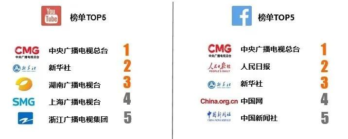 CTR年终特稿:疫情重压下奋力撑起的中国主流媒体